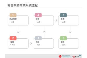 圓角方框版 零售業的商業系統流程 PPT下載