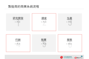 雙色方框 製造商的商業系統流程  PPT下載