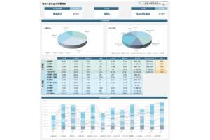 產品銷售分析儀表板EXCEL下載