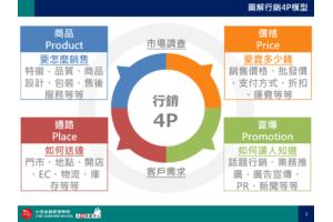 圖解行銷4P模型PPT下載