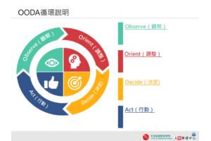 OODA循環模型PPT下載