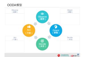 企業版OODA循環PPT下載