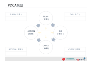 企業版 PDCA循環 PPT下載